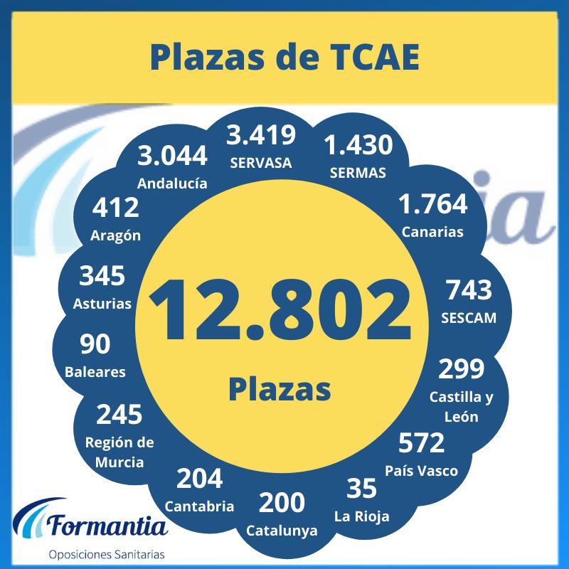 Hay más de 12000 plazas de TCAE