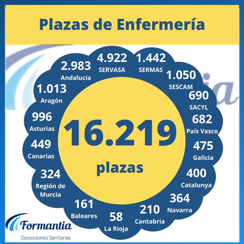 Más de 16.00 plazas de Enfermería